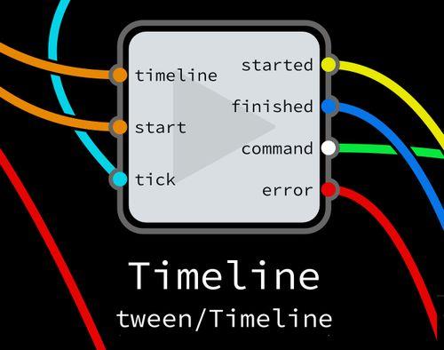 Timeline component from noflo-tween