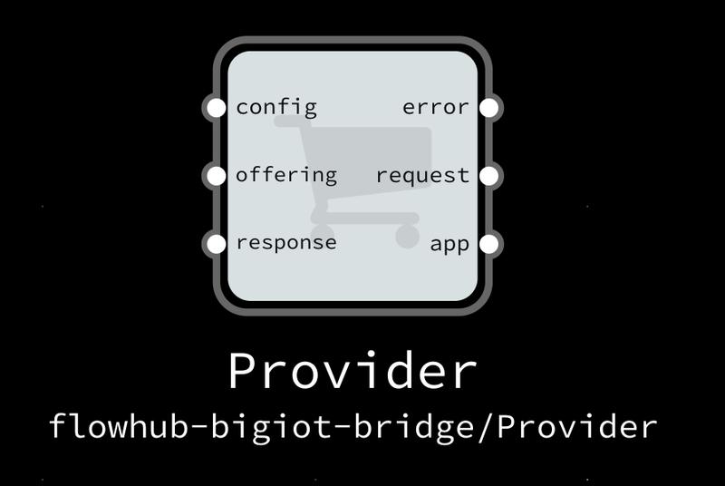 NoFlo BIG IoT Provider