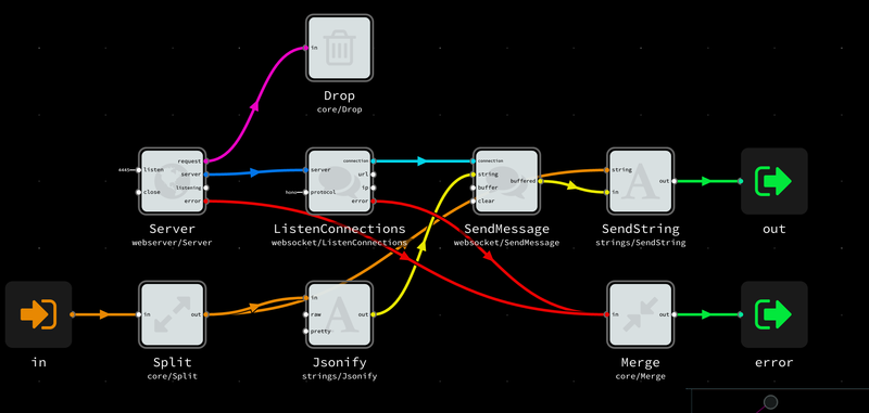 NoFlo websocket server