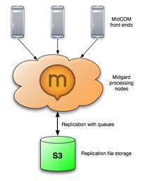 Cloud computing with Midgard2