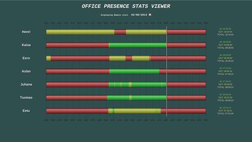Office presence stats