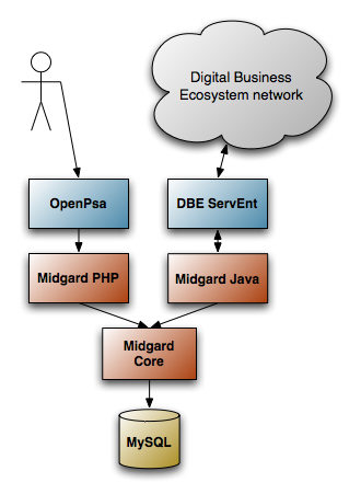 OpenPsa DBE connection