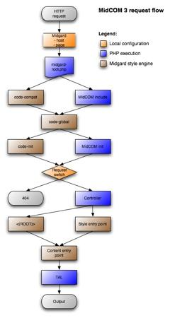 MidCOM 3 request flow