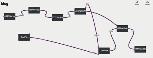 NoFlo-powered web server